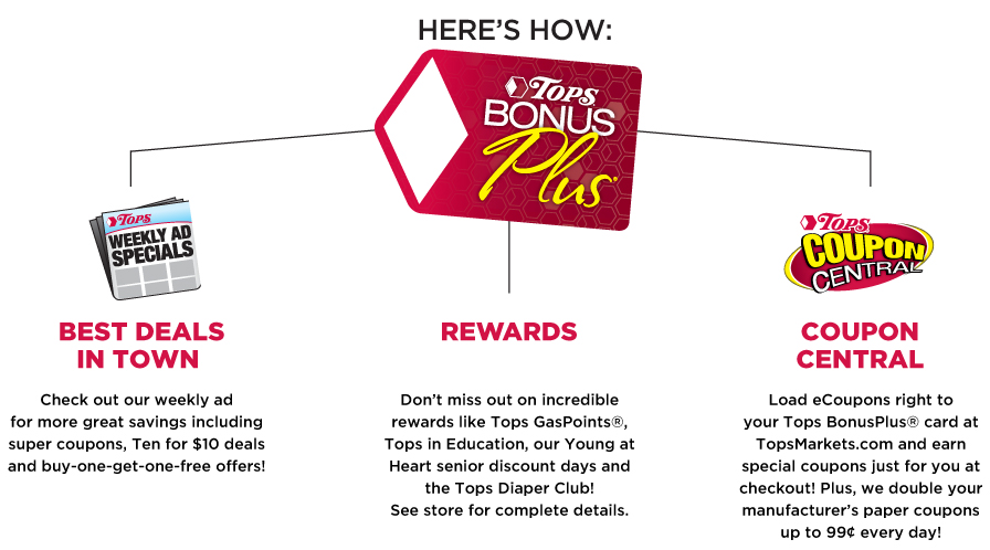 Tops BonusPlus Card Benefits